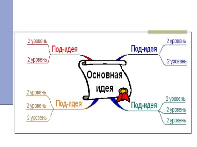 Ментальная картография