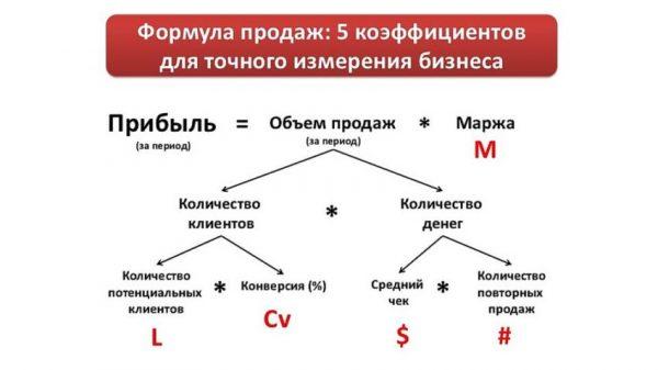 формулу продаж