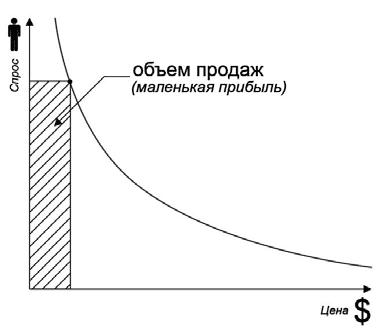 Рис. 1. Высокий объем продаж, но маленькая прибыль