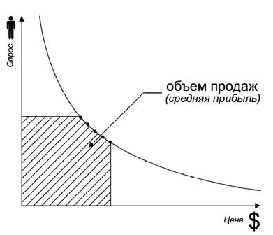 Рис. 2. Средняя прибыль, средний объем продаж