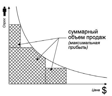 Рис. 4. Максимальная прибыль, максимальный объем продаж